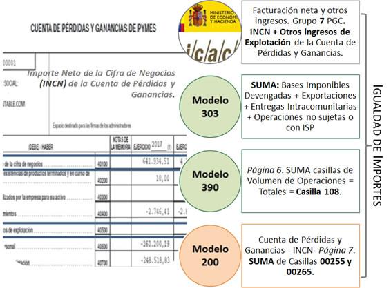 Cotejo_modelos_IVA