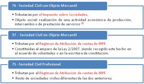 05-infografia-sociedad-civil