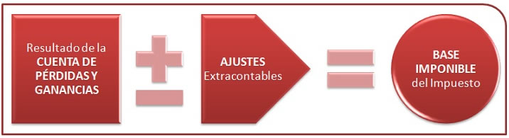 ajustes extracontables