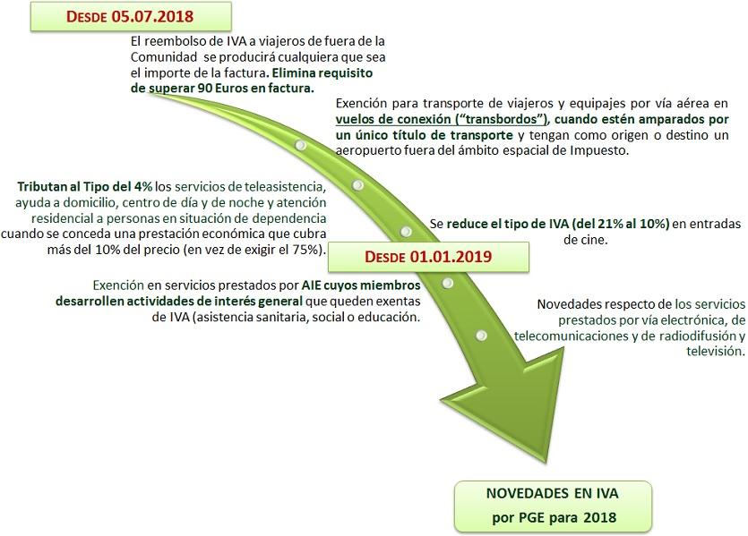 IVA_PGE