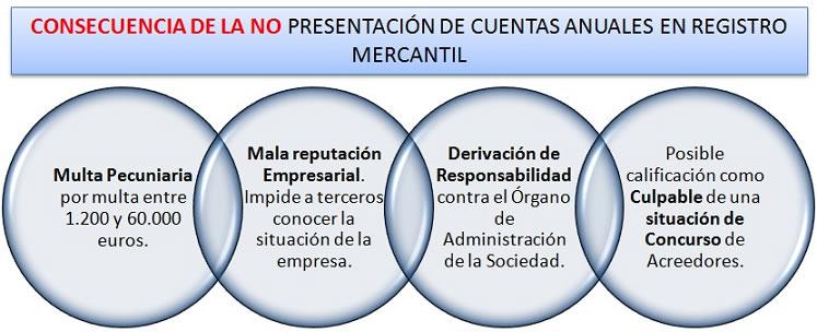 Consecuencias_NO_Cuentas_RM